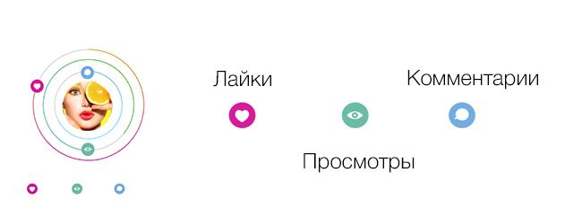 Популярность вконтакте - это не только лайки на аву и подписчики